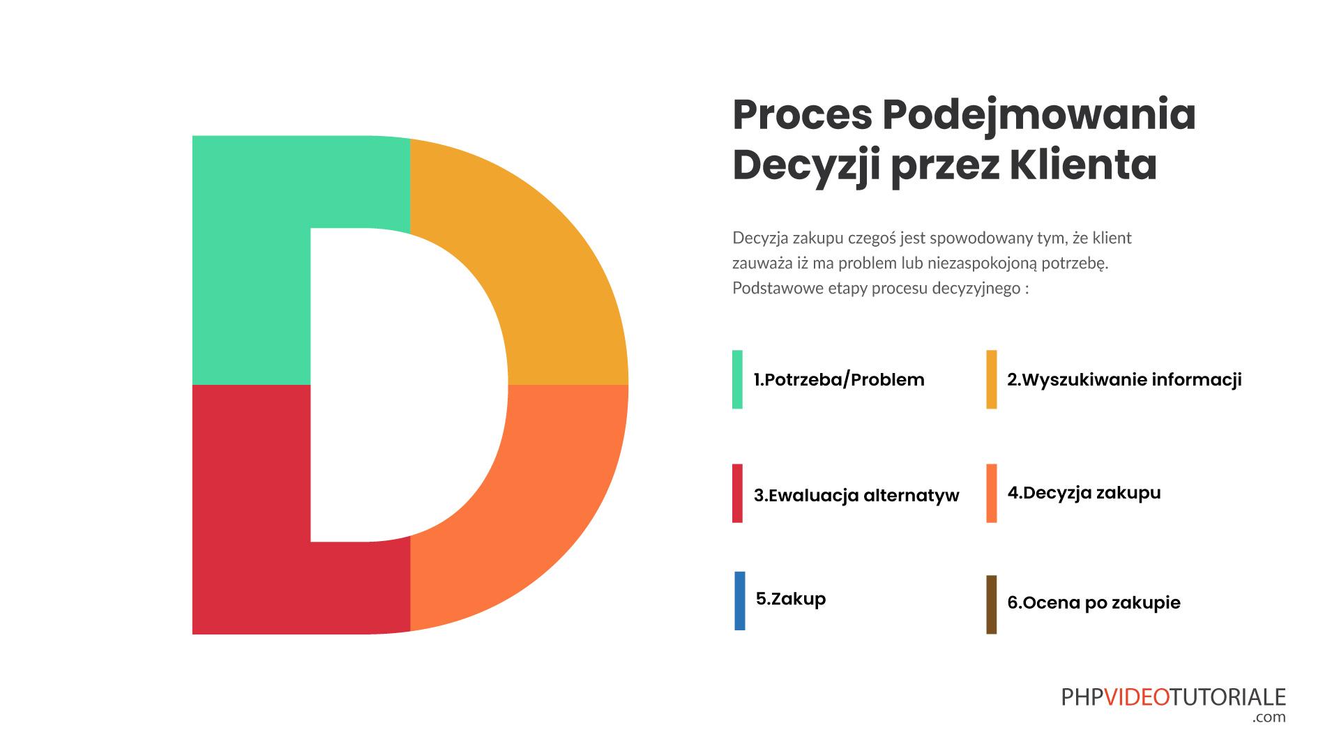 Proces podejmowania decyzji przez klienta