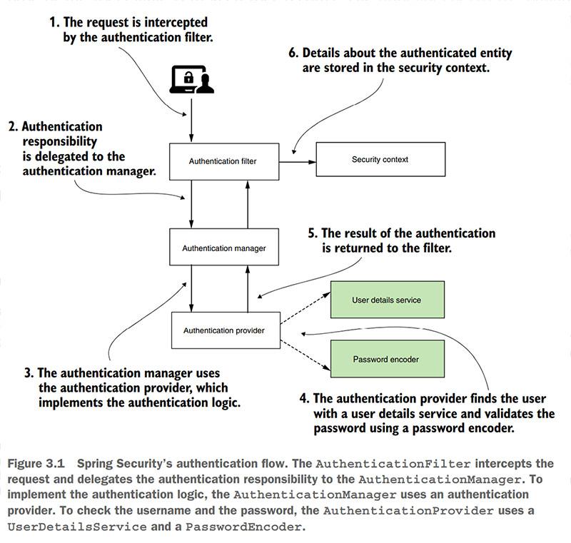 Jak dziala Spring Security daigram HTTP Basic Authentication